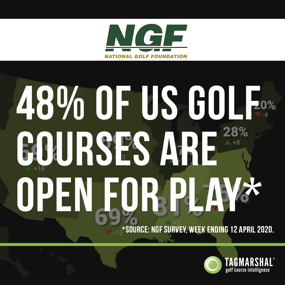 48% of US Golf courses are open for play (NGF Survey*).